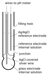 pH combination electrode construction
