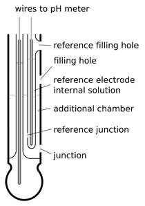 pH double junction electrode construction