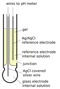 pH combination gel electrode construction